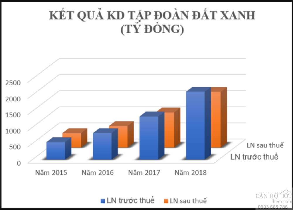 3 năm liên tiếp thâm hụt dòng tiền, Đất Xanh đang chịu áp lực nặng nề - Can ho tot HCM - Truong Phan BDS - 0903665786 118